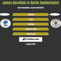 James Horsfield vs Kurtis Cumberbatch h2h player stats