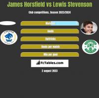 James Horsfield vs Lewis Stevenson h2h player stats