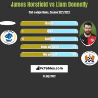 James Horsfield vs Liam Donnelly h2h player stats