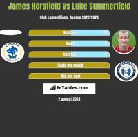 James Horsfield vs Luke Summerfield h2h player stats