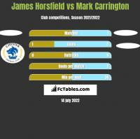 James Horsfield vs Mark Carrington h2h player stats