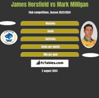 James Horsfield vs Mark Milligan h2h player stats