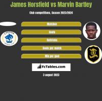 James Horsfield vs Marvin Bartley h2h player stats