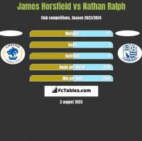 James Horsfield vs Nathan Ralph h2h player stats