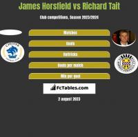 James Horsfield vs Richard Tait h2h player stats