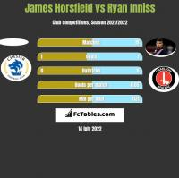 James Horsfield vs Ryan Inniss h2h player stats