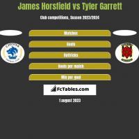 James Horsfield vs Tyler Garrett h2h player stats
