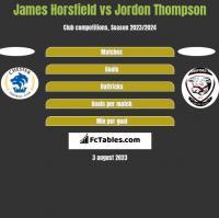 James Horsfield vs Jordon Thompson h2h player stats
