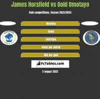 James Horsfield vs Gold Omotayo h2h player stats