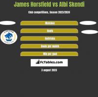 James Horsfield vs Albi Skendi h2h player stats