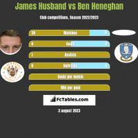 James Husband vs Ben Heneghan h2h player stats