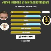 James Husband vs Michael Nottingham h2h player stats