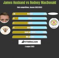 James Husband vs Rodney MacDonald h2h player stats