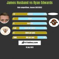 James Husband vs Ryan Edwards h2h player stats