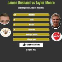 James Husband vs Taylor Moore h2h player stats