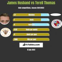 James Husband vs Terell Thomas h2h player stats