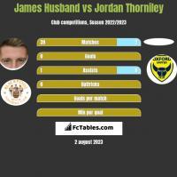 James Husband vs Jordan Thorniley h2h player stats