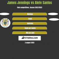James Jennings vs Alefe Santos h2h player stats