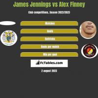 James Jennings vs Alex Finney h2h player stats