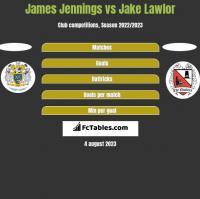 James Jennings vs Jake Lawlor h2h player stats