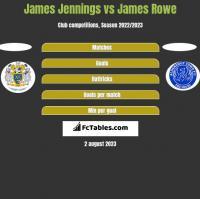 James Jennings vs James Rowe h2h player stats