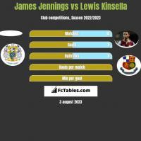 James Jennings vs Lewis Kinsella h2h player stats