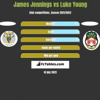 James Jennings vs Luke Young h2h player stats