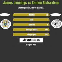 James Jennings vs Kenton Richardson h2h player stats