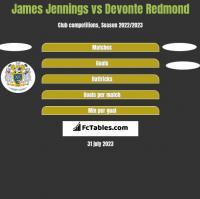 James Jennings vs Devonte Redmond h2h player stats