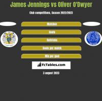 James Jennings vs Oliver O'Dwyer h2h player stats