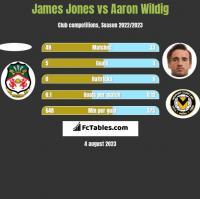 James Jones vs Aaron Wildig h2h player stats