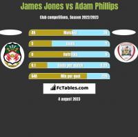 James Jones vs Adam Phillips h2h player stats