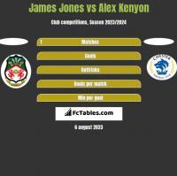 James Jones vs Alex Kenyon h2h player stats