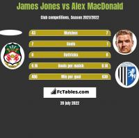 James Jones vs Alex MacDonald h2h player stats