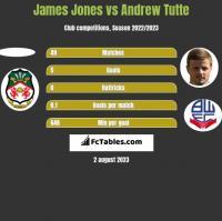 James Jones vs Andrew Tutte h2h player stats