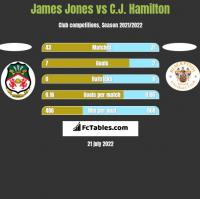 James Jones vs C.J. Hamilton h2h player stats