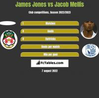James Jones vs Jacob Mellis h2h player stats