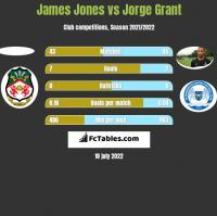 James Jones vs Jorge Grant h2h player stats