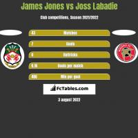 James Jones vs Joss Labadie h2h player stats