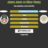 James Jones vs Oliver Finney h2h player stats