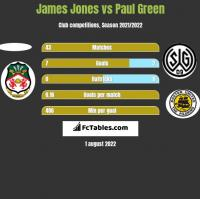 James Jones vs Paul Green h2h player stats