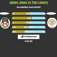 James Jones vs Tom Lowery h2h player stats