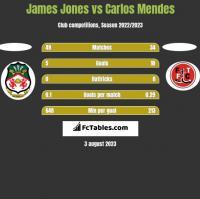 James Jones vs Carlos Mendes h2h player stats