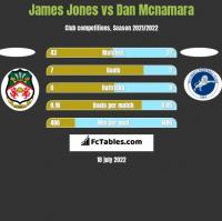 James Jones vs Dan Mcnamara h2h player stats