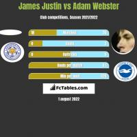 James Justin vs Adam Webster h2h player stats