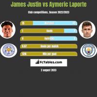 James Justin vs Aymeric Laporte h2h player stats