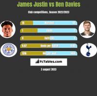 James Justin vs Ben Davies h2h player stats