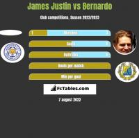James Justin vs Bernardo h2h player stats