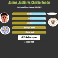 James Justin vs Charlie Goode h2h player stats