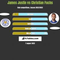 James Justin vs Christian Fuchs h2h player stats